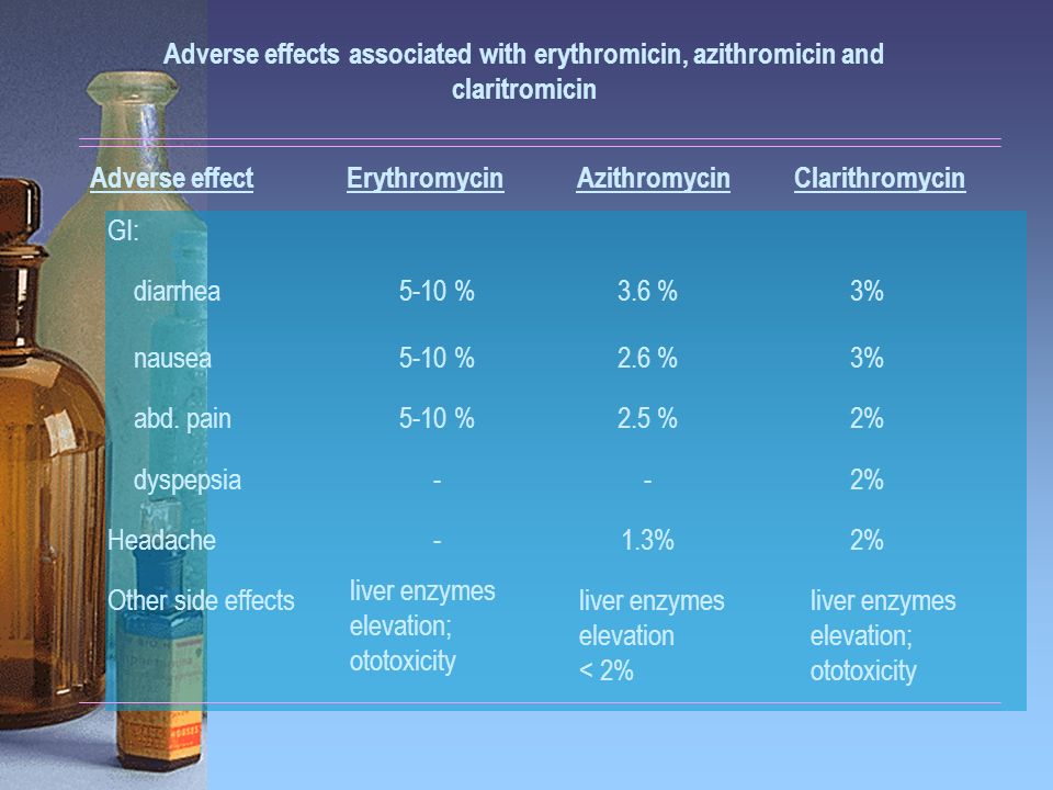 Adverse effects associated with erythromicin, azithromicin and claritromicin