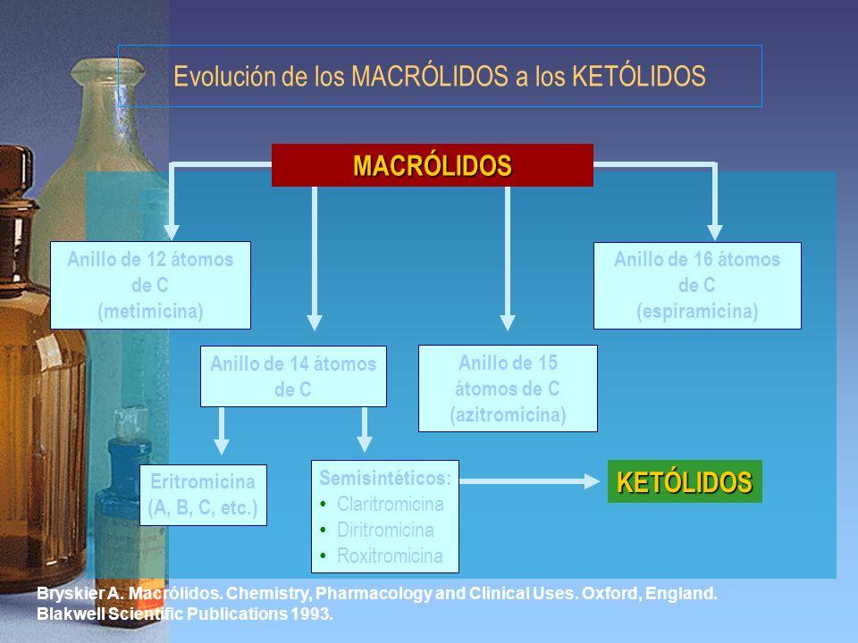 Evolución de los MACRÓLIDOS a los KETÓLIDOS