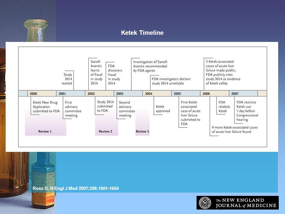 Ketek Timeline Ketek Timeline. Ross D. N Engl J Med 2007;356:1601-1604