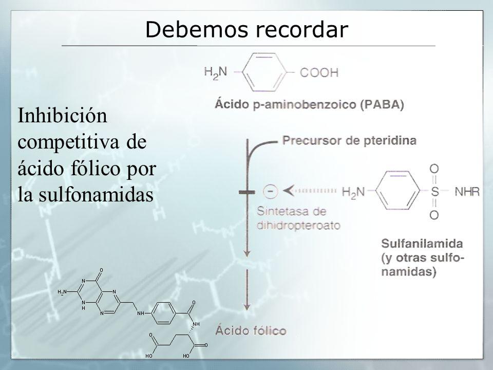 Debemos recordar Inhibición competitiva de ácido fólico por la sulfonamidas