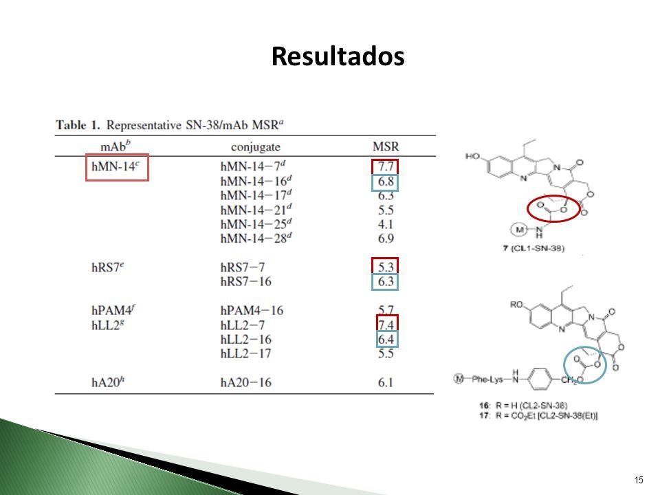 Resultados MRS: corresponde a una razón de sustitución molar, o sea cantidad de fármaco q puedo colocar por anticuerpo.