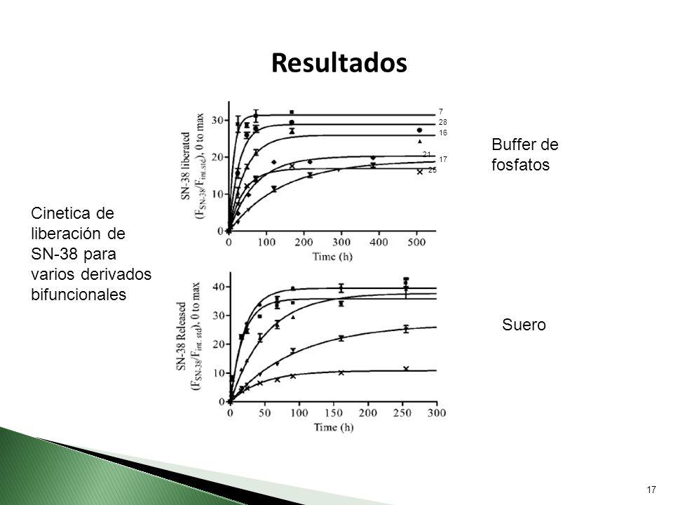 Resultados Buffer de fosfatos