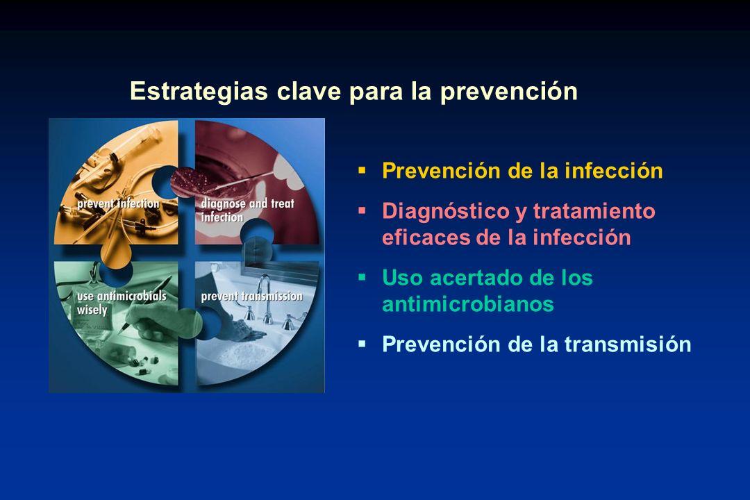 Estrategias clave para la prevención