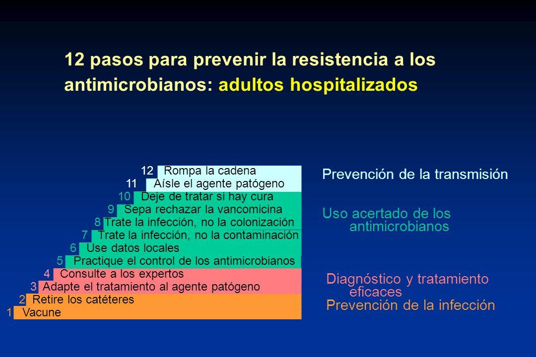 12 pasos para prevenir la resistencia a los antimicrobianos: adultos hospitalizados