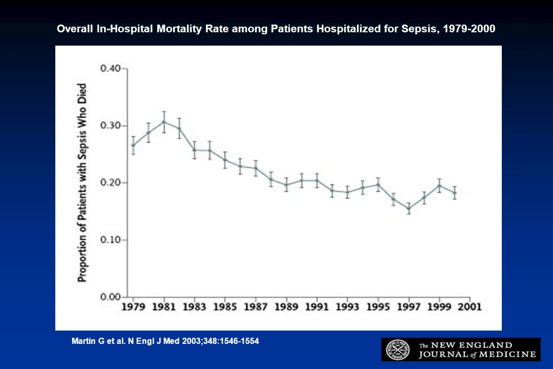 Overall In-Hospital Mortality Rate among Patients Hospitalized for Sepsis, 1979-2000