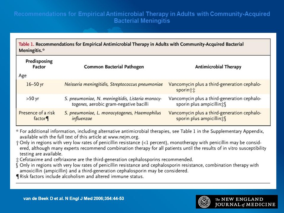 Recommendations for Empirical Antimicrobial Therapy in Adults with Community-Acquired Bacterial Meningitis