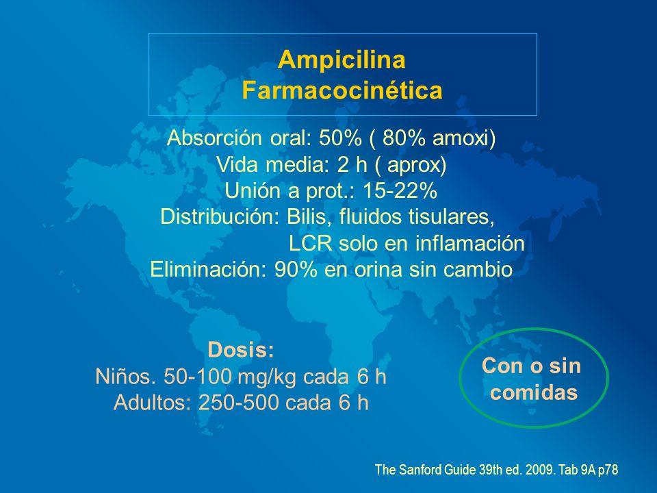 Ampicilina Farmacocinética