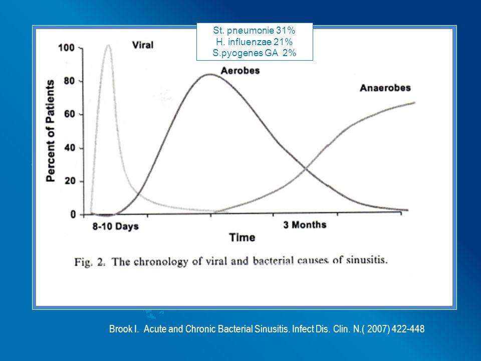 St. pneumonie 31% H. influenzae 21% S.pyogenes GA 2% Brook I.