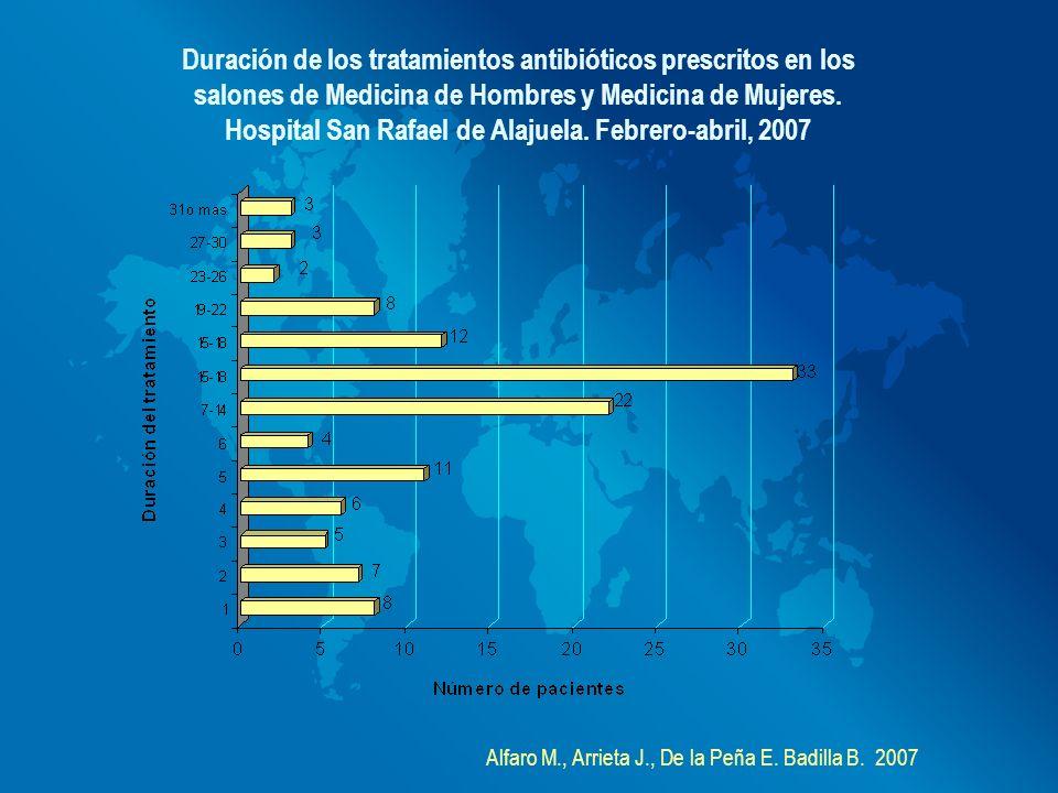 Duración de los tratamientos antibióticos prescritos en los