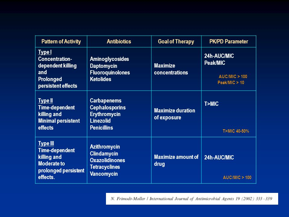 Pattern of Activity Antibiotics Goal of Therapy PK/PD Parameter