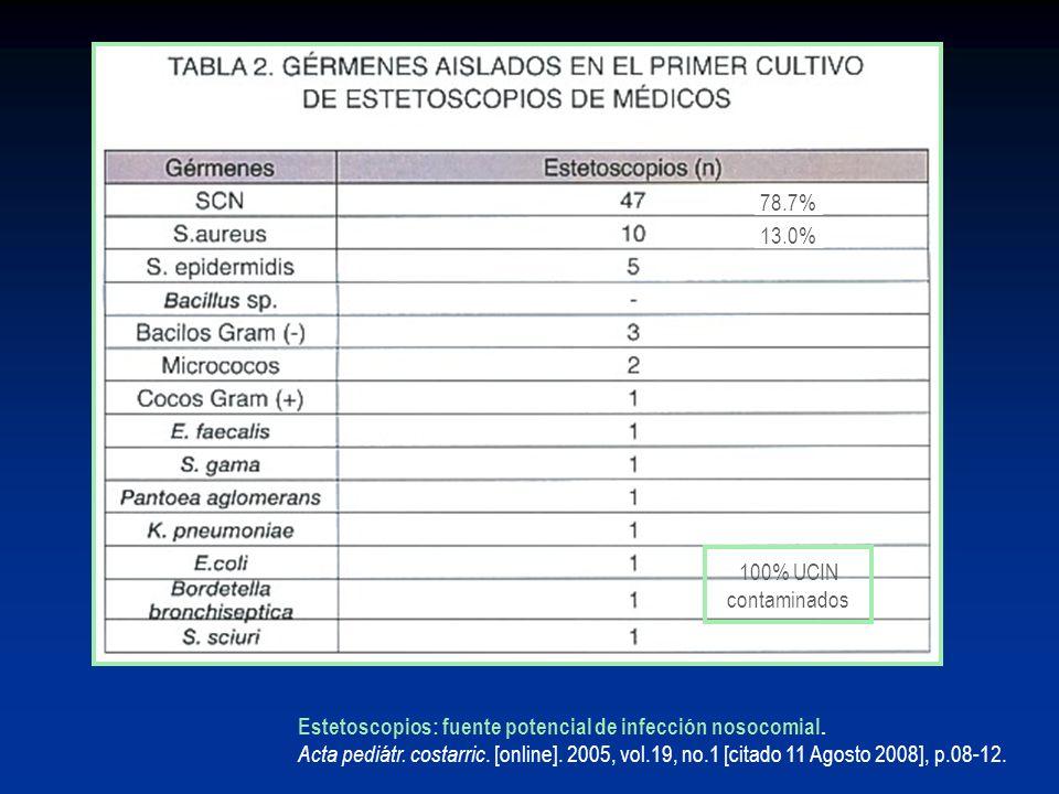 78.7%13.0% 100% UCIN. contaminados. Estetoscopios: fuente potencial de infección nosocomial.