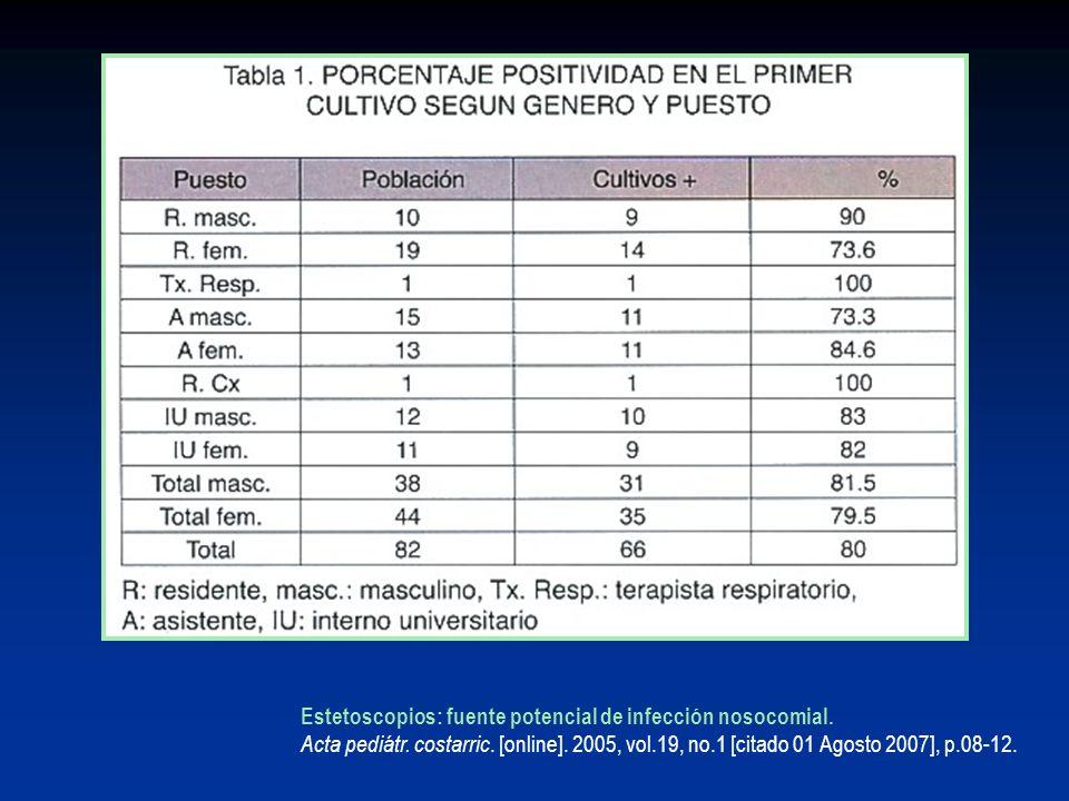 Estetoscopios: fuente potencial de infección nosocomial.