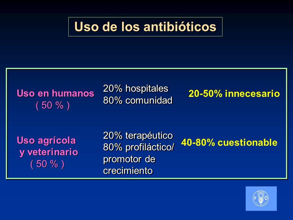 Uso de los antibióticos