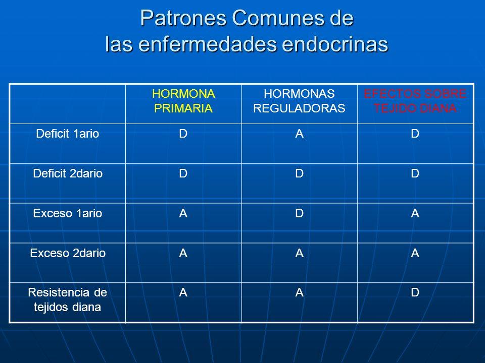 Patrones Comunes de las enfermedades endocrinas