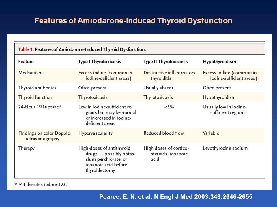 Features of Amiodarone-Induced Thyroid Dysfunction