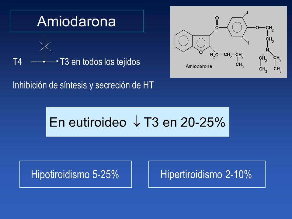 Amiodarona En eutiroideo  T3 en 20-25% Hipotiroidismo 5-25%