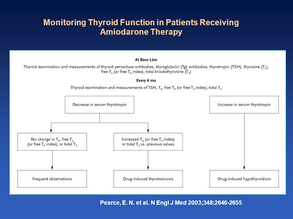 Monitoring Thyroid Function in Patients Receiving