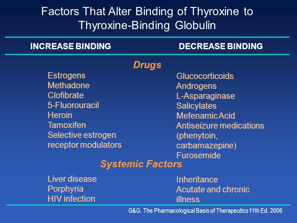 Factors That Alter Binding of Thyroxine to Thyroxine-Binding Globulin