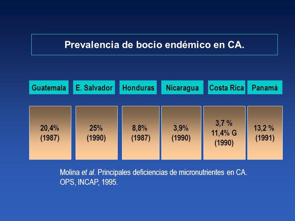 Prevalencia de bocio endémico en CA.