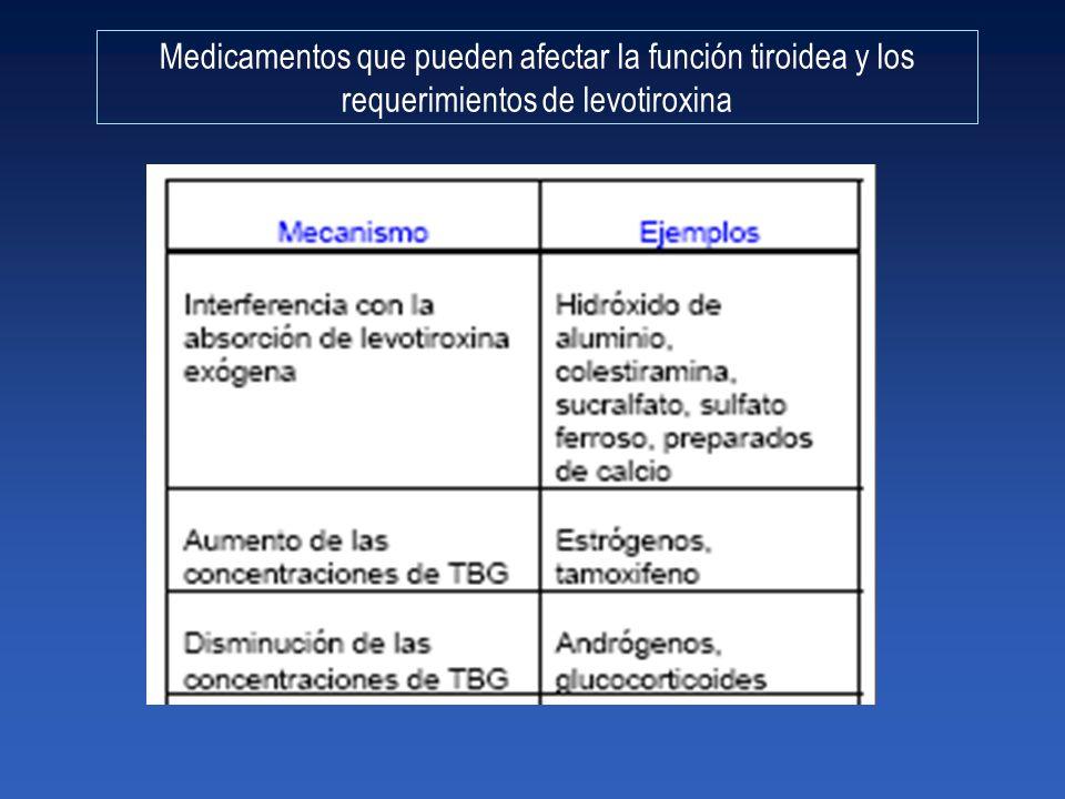Medicamentos que pueden afectar la función tiroidea y los