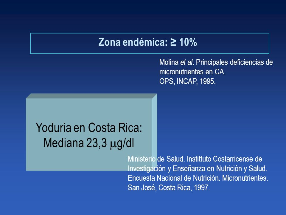 Yoduria en Costa Rica: Mediana 23,3 g/dl Zona endémica: ≥ 10%