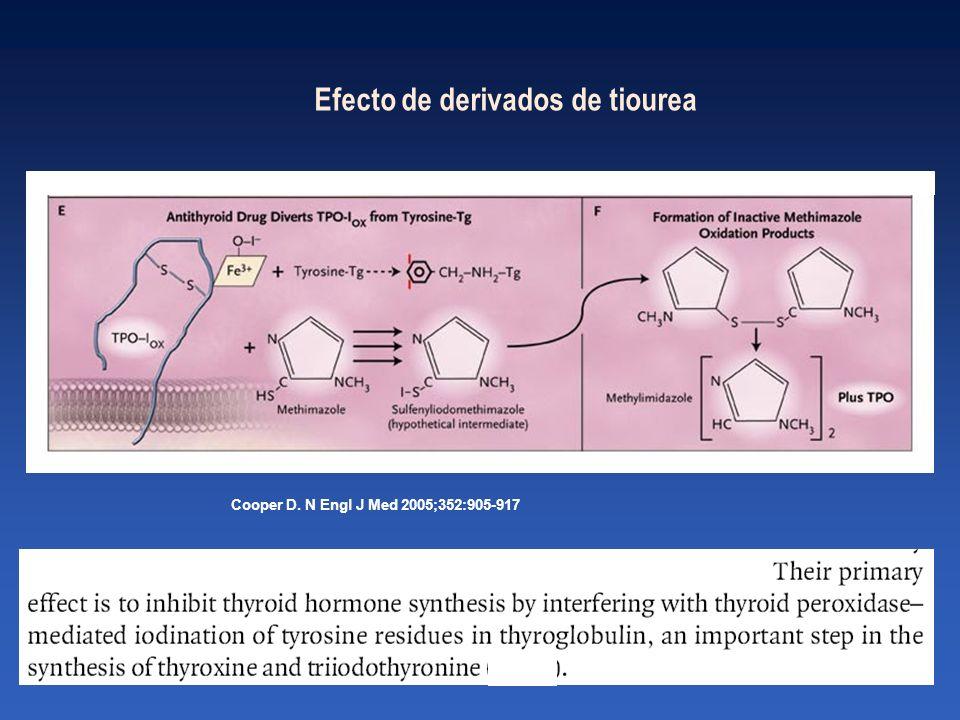 Efecto de derivados de tiourea