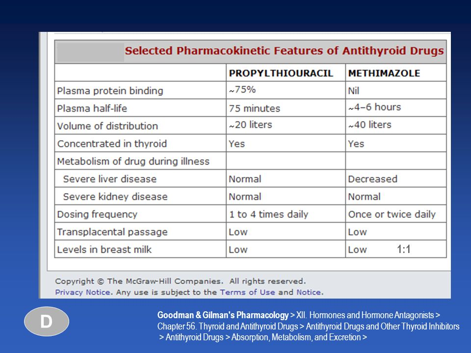 1:1D. Goodman & Gilman s Pharmacology > XII. Hormones and Hormone Antagonists >