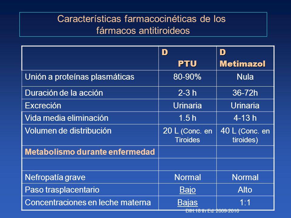 Características farmacocinéticas de los fármacos antitiroideos