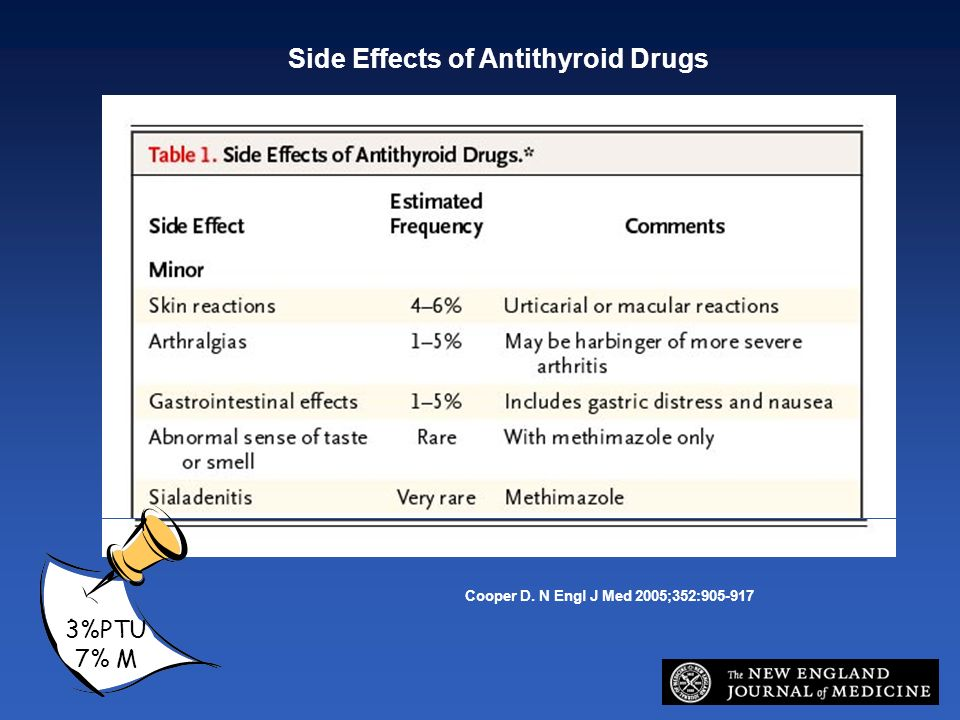 Side Effects of Antithyroid Drugs