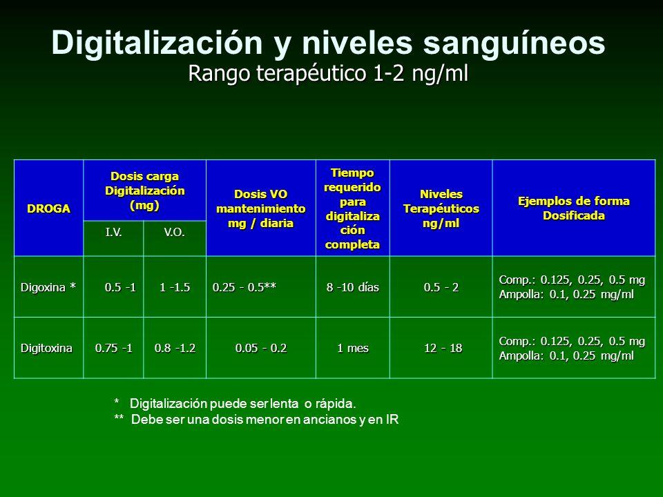 Digitalización y niveles sanguíneos