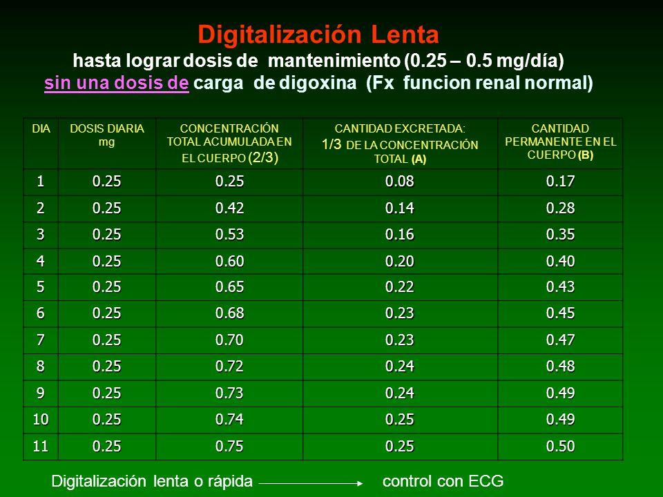 Digitalización Lenta hasta lograr dosis de mantenimiento (0.25 – 0.5 mg/día) sin una dosis de carga de digoxina (Fx funcion renal normal)