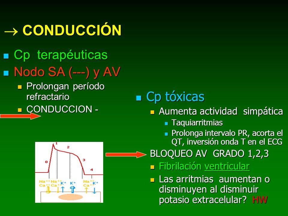  CONDUCCIÓN Cp terapéuticas Nodo SA (---) y AV Cp tóxicas