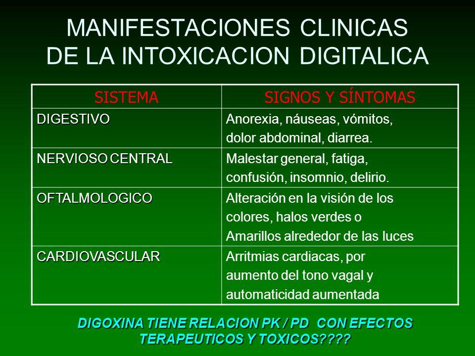 MANIFESTACIONES CLINICAS DE LA INTOXICACION DIGITALICA