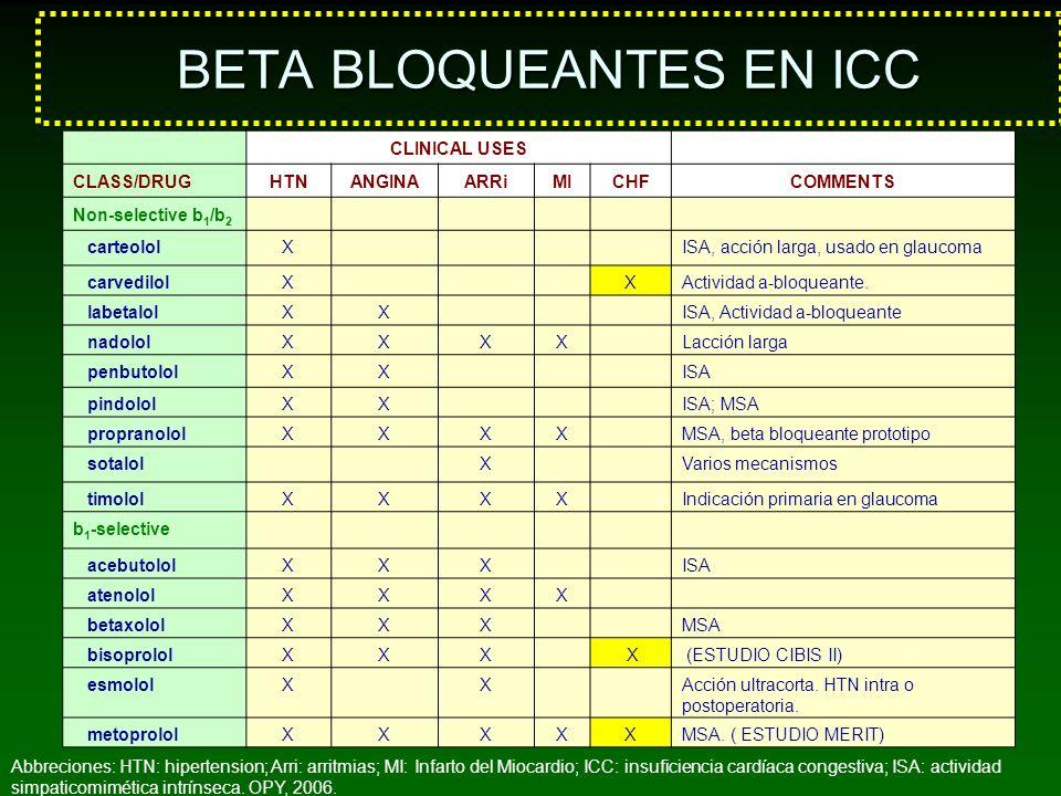 BETA BLOQUEANTES EN ICC
