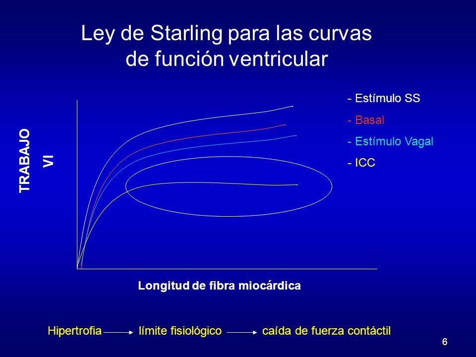 Ley de Starling para las curvas de función ventricular