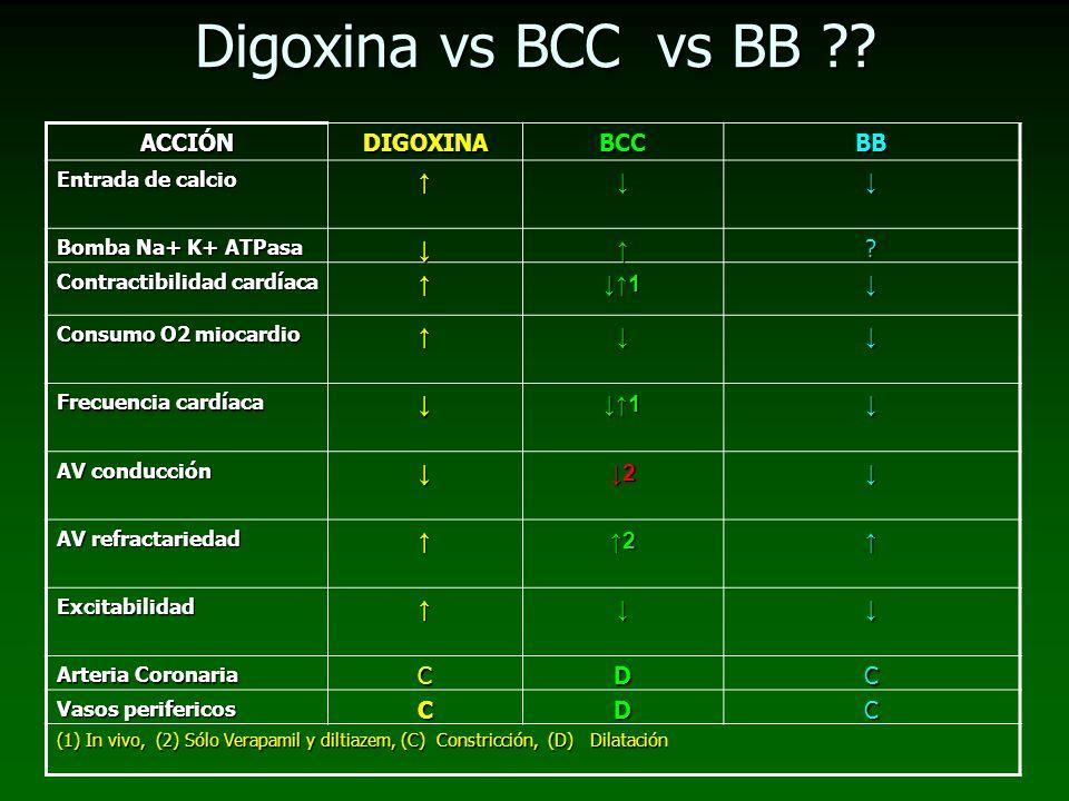 Digoxina vs BCC vs BB ACCIÓN DIGOXINA BCC BB ↑ ↓ ↓↑1 ↓2 ↑2 C D