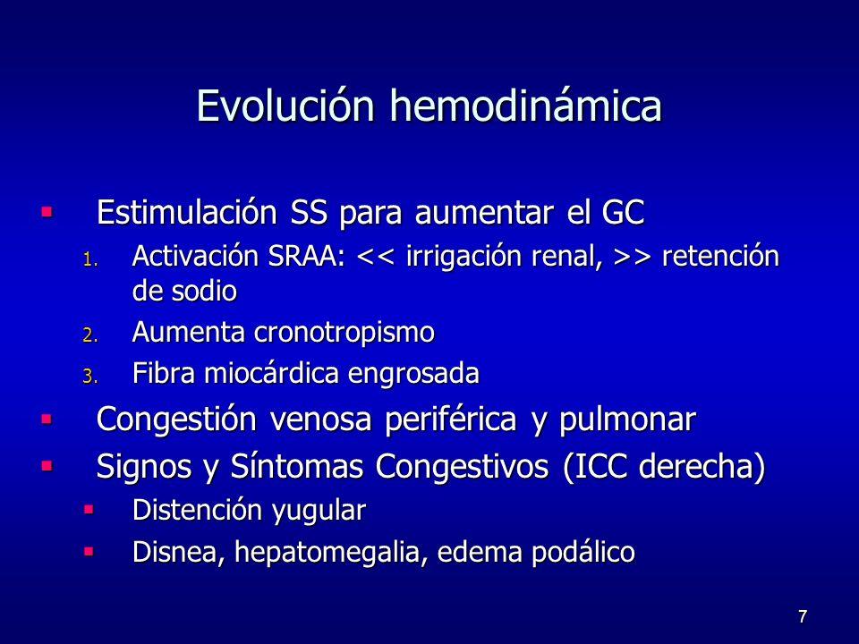 Evolución hemodinámica