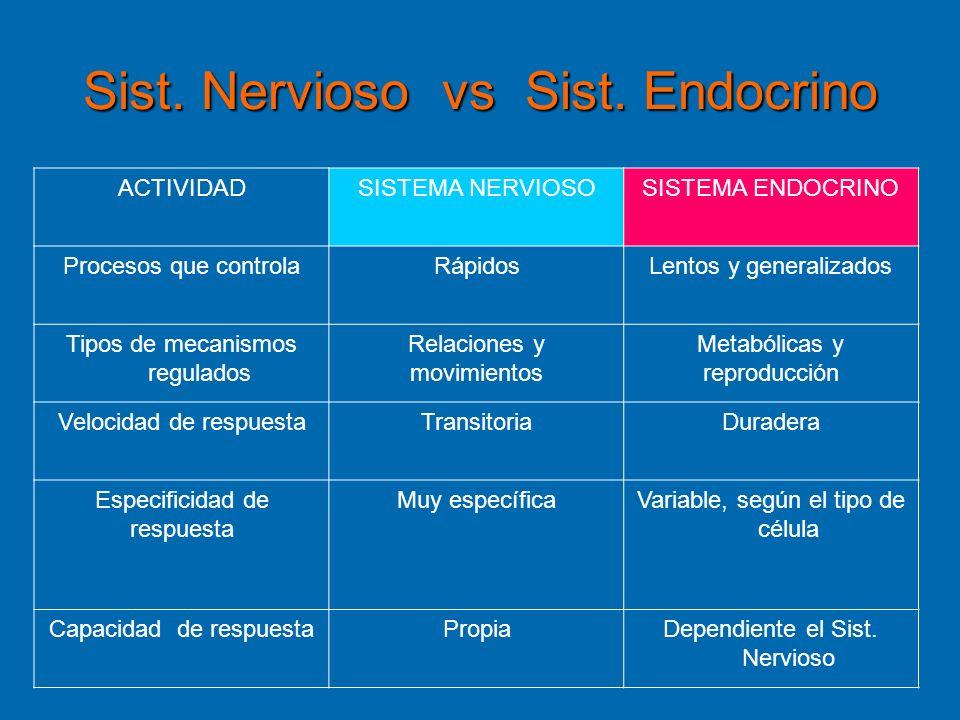 Sist. Nervioso vs Sist. Endocrino