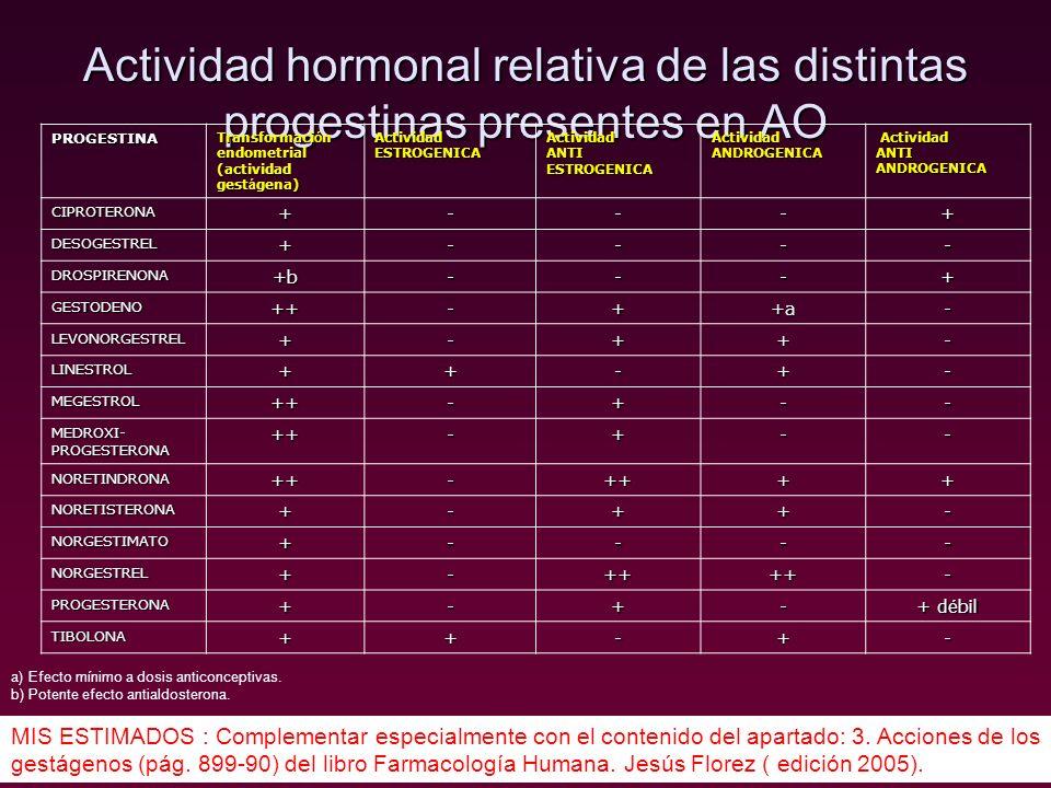 Actividad hormonal relativa de las distintas progestinas presentes en AO