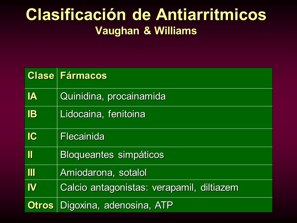 Clasificación de Antiarritmicos Vaughan & Williams