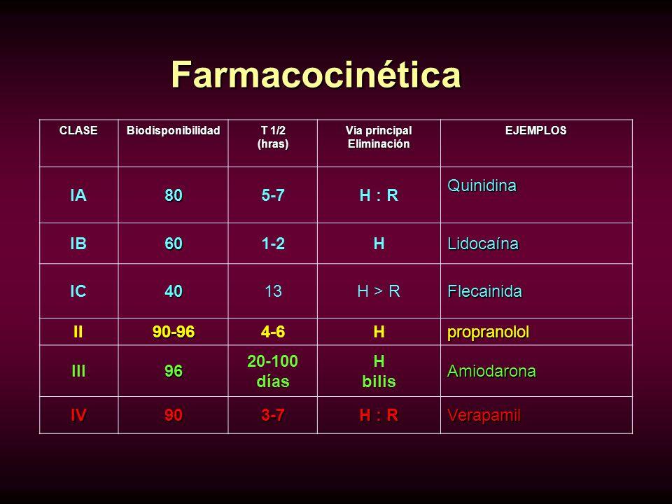 Farmacocinética IA 80 5-7 H : R Quinidina IB 60 1-2 H Lidocaína IC 40