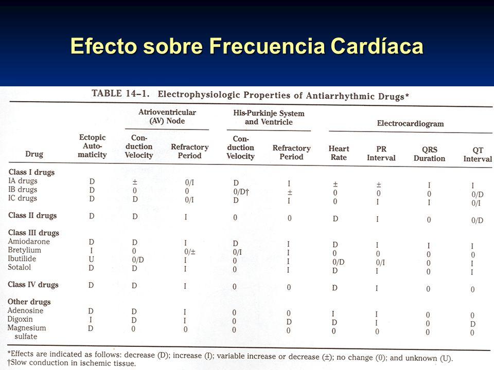 Efecto sobre Frecuencia Cardíaca