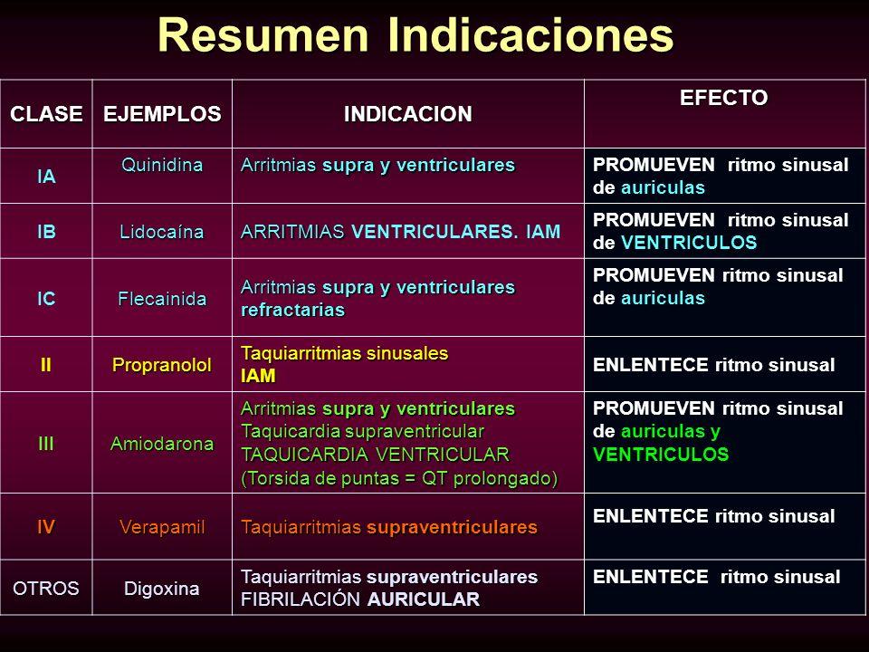 Resumen Indicaciones CLASE EJEMPLOS INDICACION EFECTO IA Quinidina