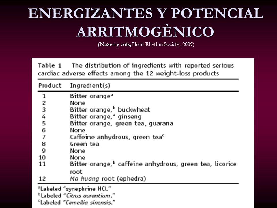 ENERGIZANTES Y POTENCIAL ARRITMOGÈNICO (Nazeri y cols, Heart Rhythm Society., 2009)