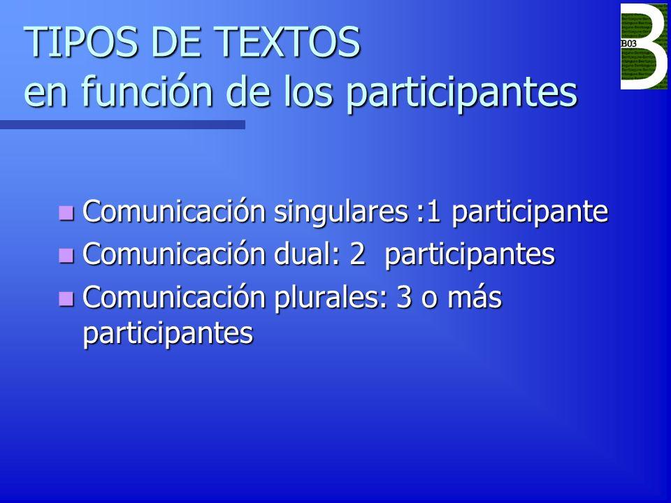 TIPOS DE TEXTOS en función de los participantes
