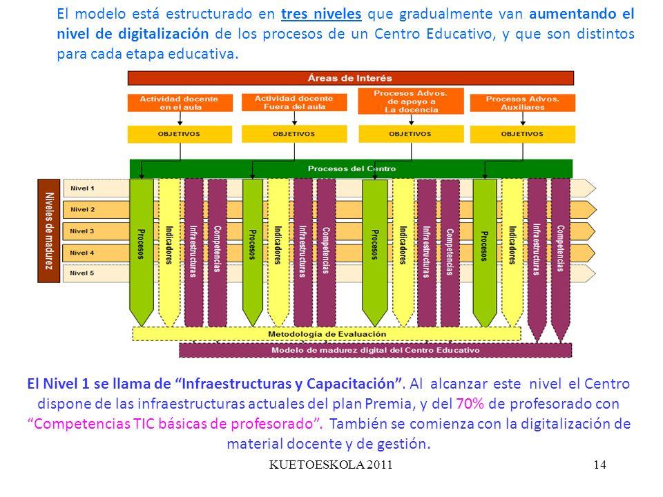 El modelo está estructurado en tres niveles que gradualmente van aumentando el nivel de digitalización de los procesos de un Centro Educativo, y que son distintos para cada etapa educativa.