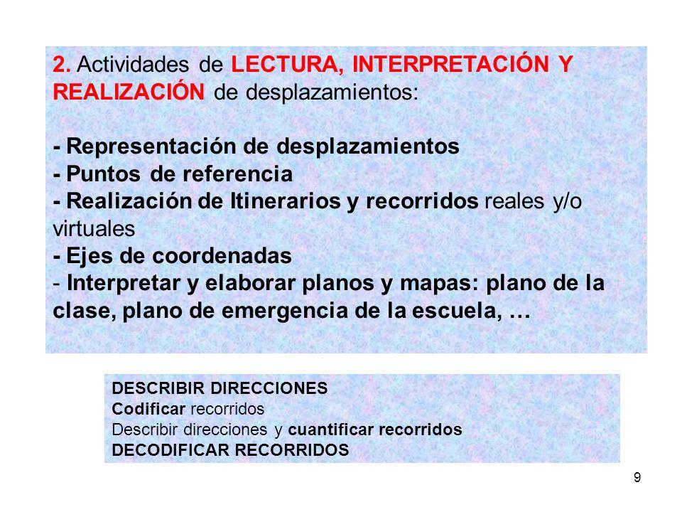 - Representación de desplazamientos - Puntos de referencia