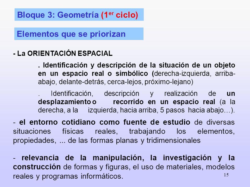 Bloque 3: Geometría (1er ciclo)