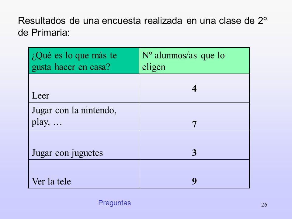 Resultados de una encuesta realizada en una clase de 2º de Primaria:
