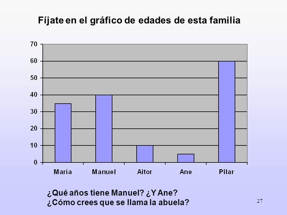 Fíjate en el gráfico de edades de esta familia